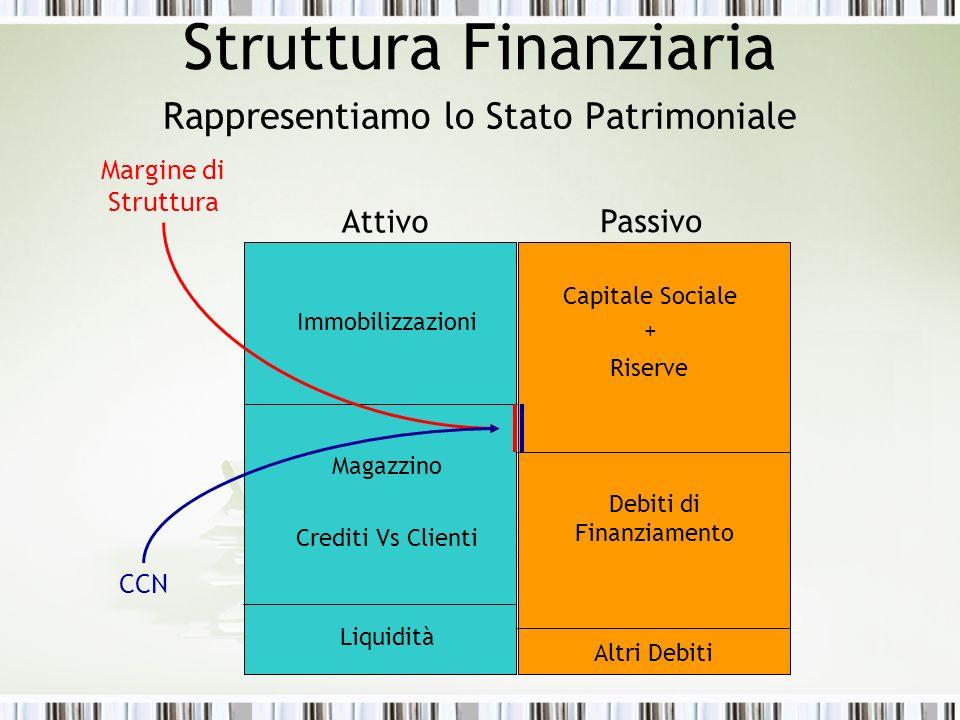 Struttura Finanziaria Rappresentiamo lo Stato Patrimoniale Immobilizzazioni Magazzino Crediti Vs Clienti Liquidità Capitale Sociale + Riserve Debiti di Finanziamento Altri Debiti Attivo Passivo Margine di Struttura CCN