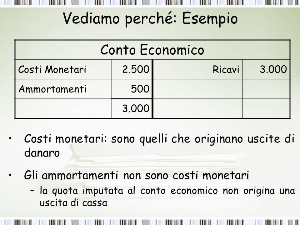 Vediamo perché: Esempio Conto Economico Costi Monetari2.500Ricavi3.000 Ammortamenti500 3.000 Costi monetari: sono quelli che originano uscite di danaro Gli ammortamenti non sono costi monetari –la quota imputata al conto economico non origina una uscita di cassa