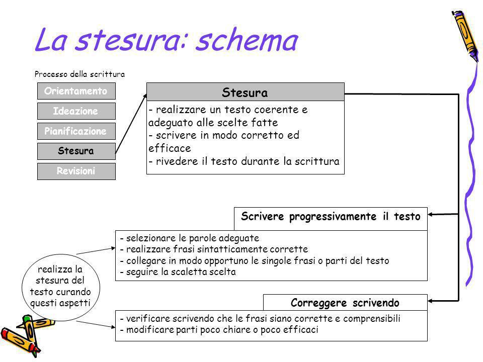 La stesura: schema Orientamento Ideazione Pianificazione Stesura Revisioni Stesura - realizzare un testo coerente e adeguato alle scelte fatte - scriv