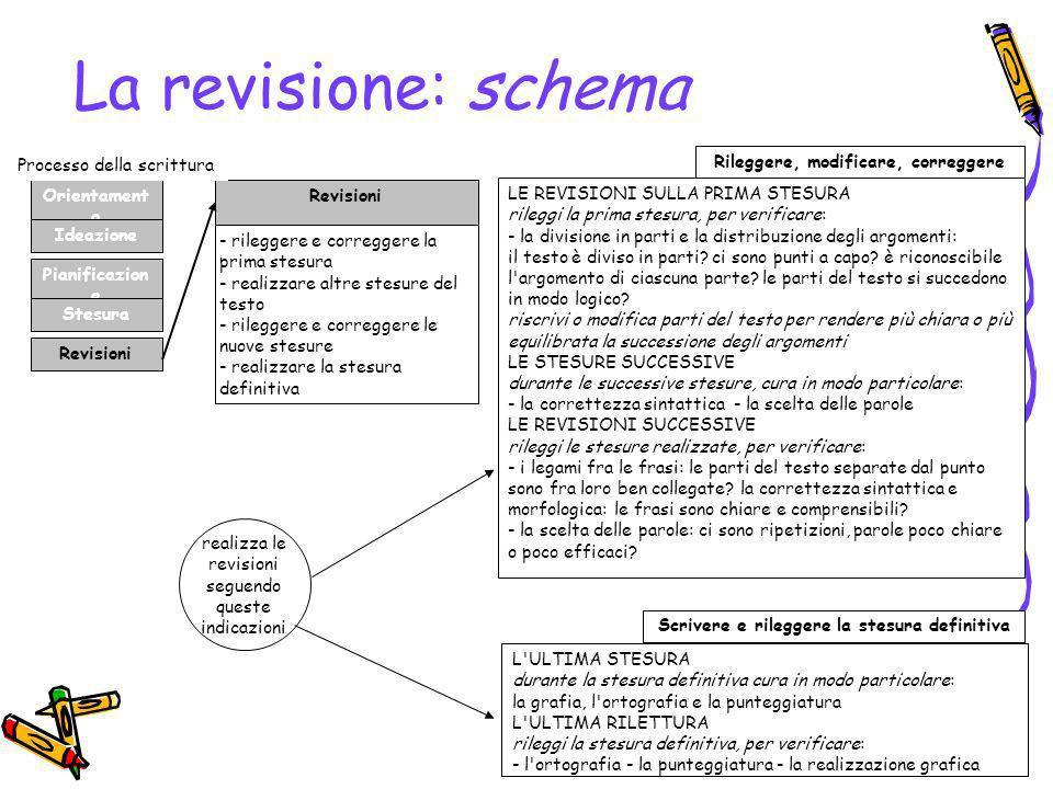 La revisione: schema Orientament o Ideazione Pianificazion e Stesura Revisioni - rileggere e correggere la prima stesura - realizzare altre stesure de