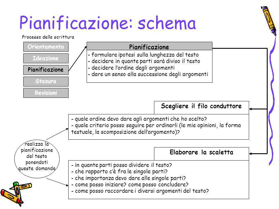 Pianificazione: schema Orientamento Ideazione Pianificazione Stesura Revisioni Pianificazione - formulare ipotesi sulla lunghezza del testo - decidere