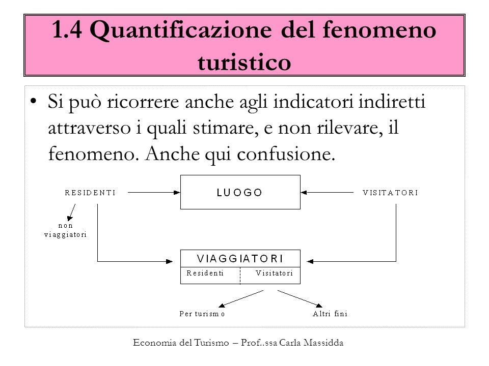 Economia del Turismo – Prof..ssa Carla Massidda 1.4 Quantificazione del fenomeno turistico Classificazione visitatori internazionali