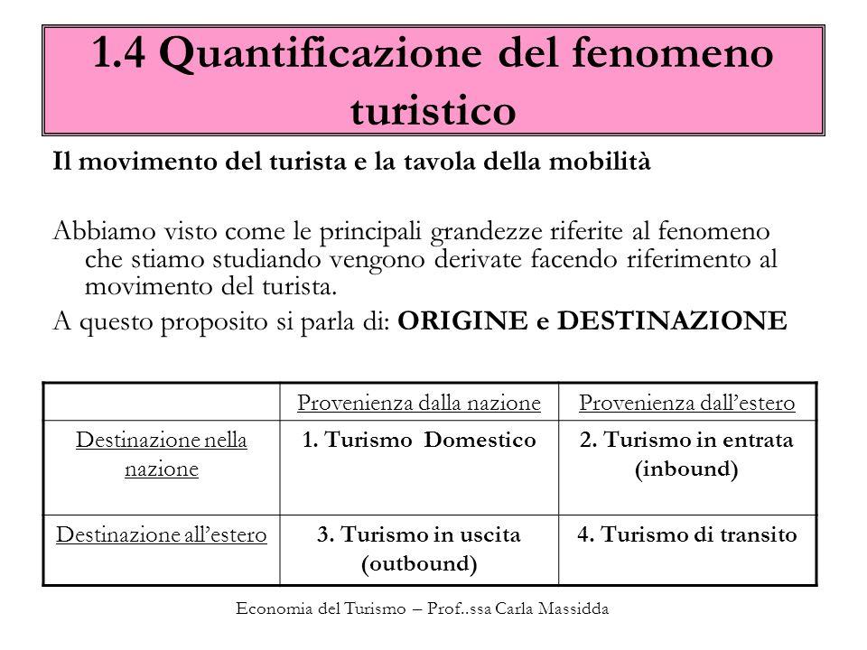 Economia del Turismo – Prof..ssa Carla Massidda 1.4 Quantificazione del fenomeno turistico Direttamente dalla precedente tavola deriviamo le seguenti definizioni Turismo nazionale la somma dei flussi 1 + 3 Turismo interno la somma dei flussi 1 + 2 Turismo internazionale la somma dei flussi 2 + 3