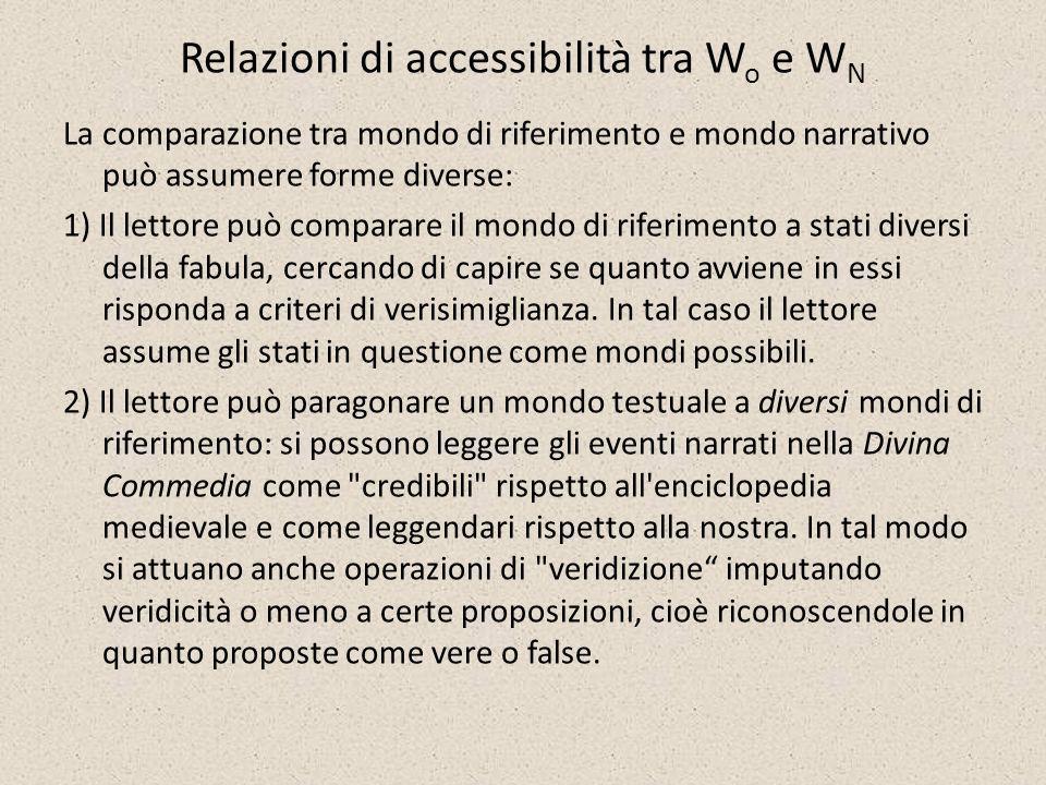 Relazioni di accessibilità tra W o e W N La comparazione tra mondo di riferimento e mondo narrativo può assumere forme diverse: 1) Il lettore può comp