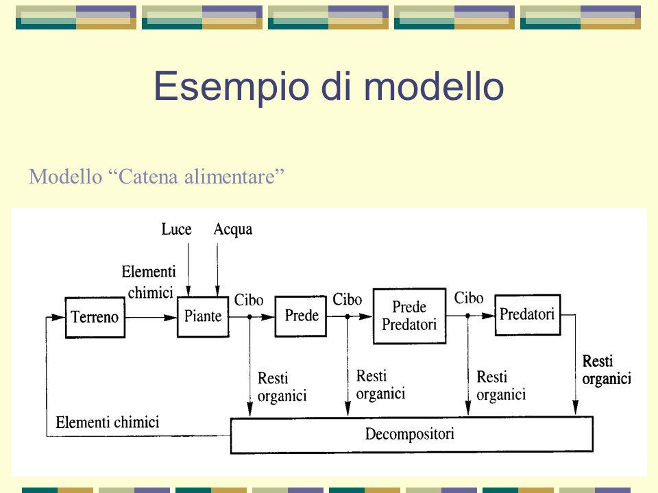 Esempio di modello Modello Crisi del 300