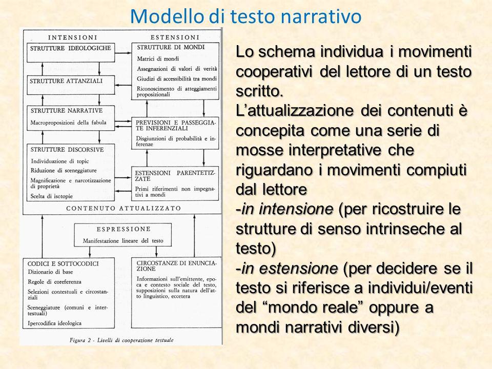 Modello di testo narrativo Lo schema individua i movimenti cooperativi del lettore di un testo scritto. Lattualizzazione dei contenuti è concepita com