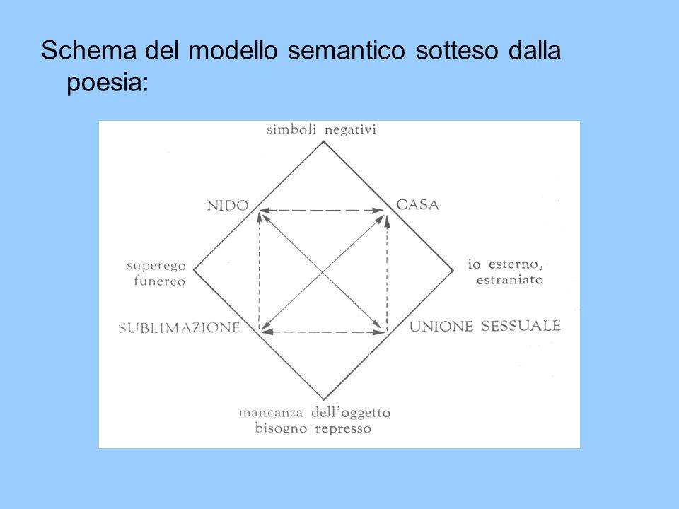 Schema del modello semantico sotteso dalla poesia: