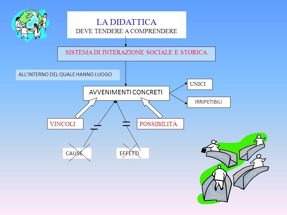 EFFETTICAUSE LA DIDATTICA DEVE TENDERE A COMPRENDERE SISTEMA DI INTERAZIONE SOCIALE E STORICA AVVENIMENTI CONCRETI UNICI IRRIPETIBILI VINCOLIPOSSIBILI