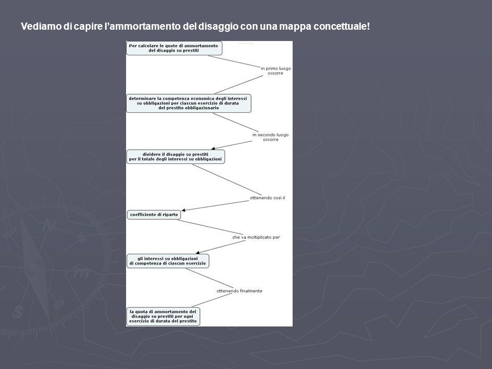 Vediamo di capire lammortamento del disaggio con una mappa concettuale.