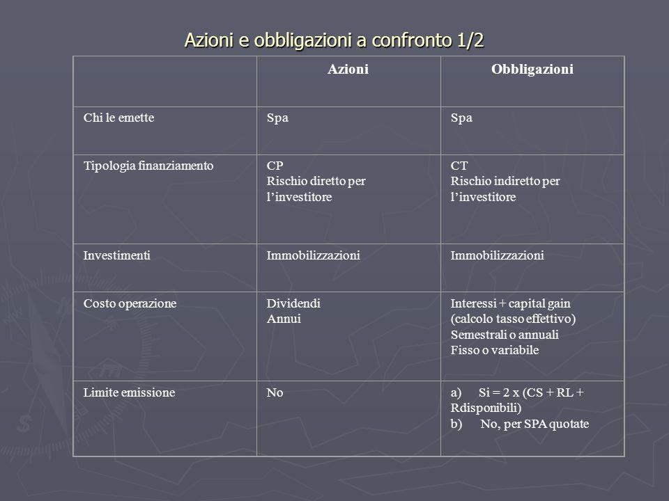AzioniObbligazioni Chi le emetteSpa Tipologia finanziamentoCP Rischio diretto per linvestitore CT Rischio indiretto per linvestitore InvestimentiImmobilizzazioni Costo operazioneDividendi Annui Interessi + capital gain (calcolo tasso effettivo) Semestrali o annuali Fisso o variabile Limite emissioneNoa) Si = 2 x (CS + RL + Rdisponibili) b) No, per SPA quotate Azioni e obbligazioni a confronto 1/2