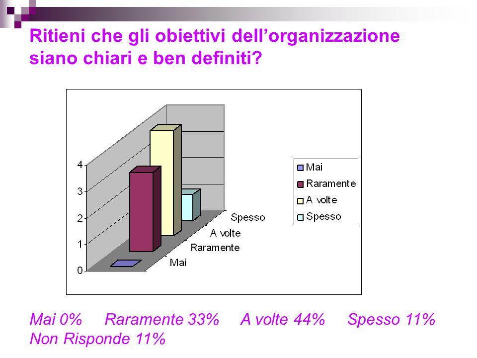 Ritieni che gli obiettivi dellorganizzazione siano chiari e ben definiti.