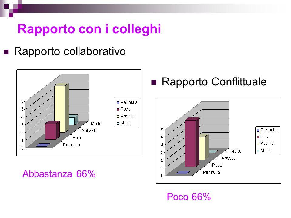 Rapporto con i colleghi Rapporto Conflittuale Rapporto collaborativo Abbastanza 66% Poco 66%
