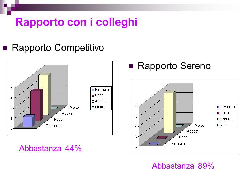 Rapporto con i colleghi Rapporto Sereno Rapporto Competitivo Abbastanza 44% Abbastanza 89%