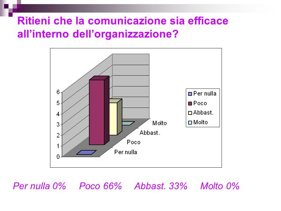 Ritieni che la comunicazione sia efficace allinterno dellorganizzazione.