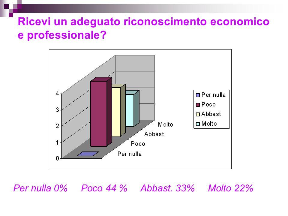 Ricevi un adeguato riconoscimento economico e professionale.