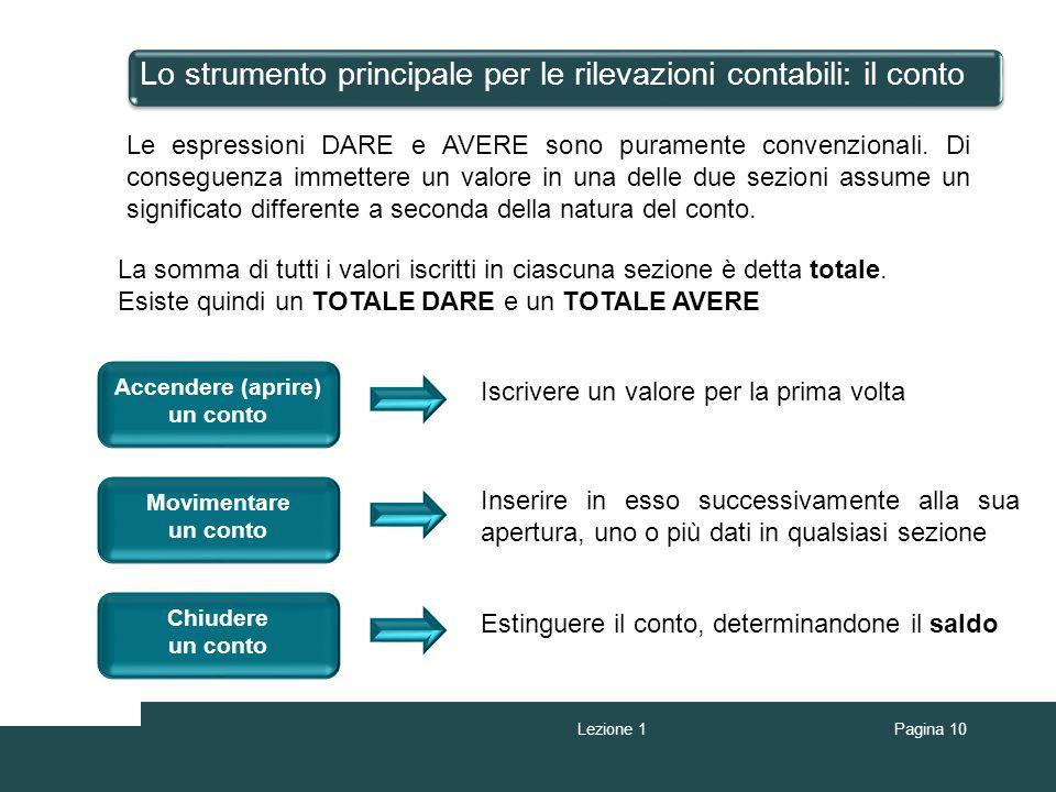 Pagina 10 Lo strumento principale per le rilevazioni contabili: il conto Le espressioni DARE e AVERE sono puramente convenzionali. Di conseguenza imme