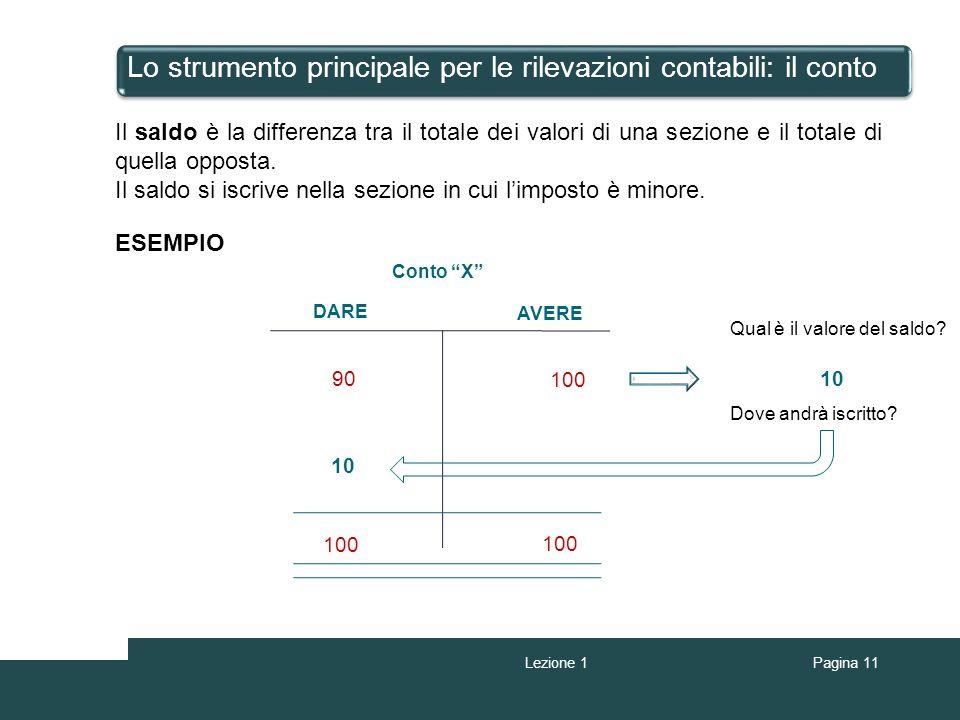 Pagina 11 Lo strumento principale per le rilevazioni contabili: il conto Il saldo è la differenza tra il totale dei valori di una sezione e il totale