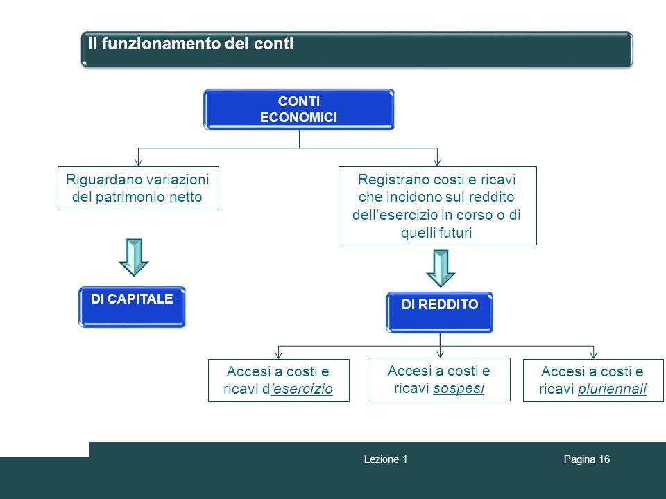 Il funzionamento dei conti CONTI ECONOMICI Riguardano variazioni del patrimonio netto Registrano costi e ricavi che incidono sul reddito dellesercizio
