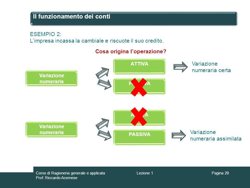 Il funzionamento dei conti ESEMPIO 2: Limpresa incassa la cambiale e riscuote il suo credito. Cosa origina loperazione? Variazione numeraria ATTIVA PA