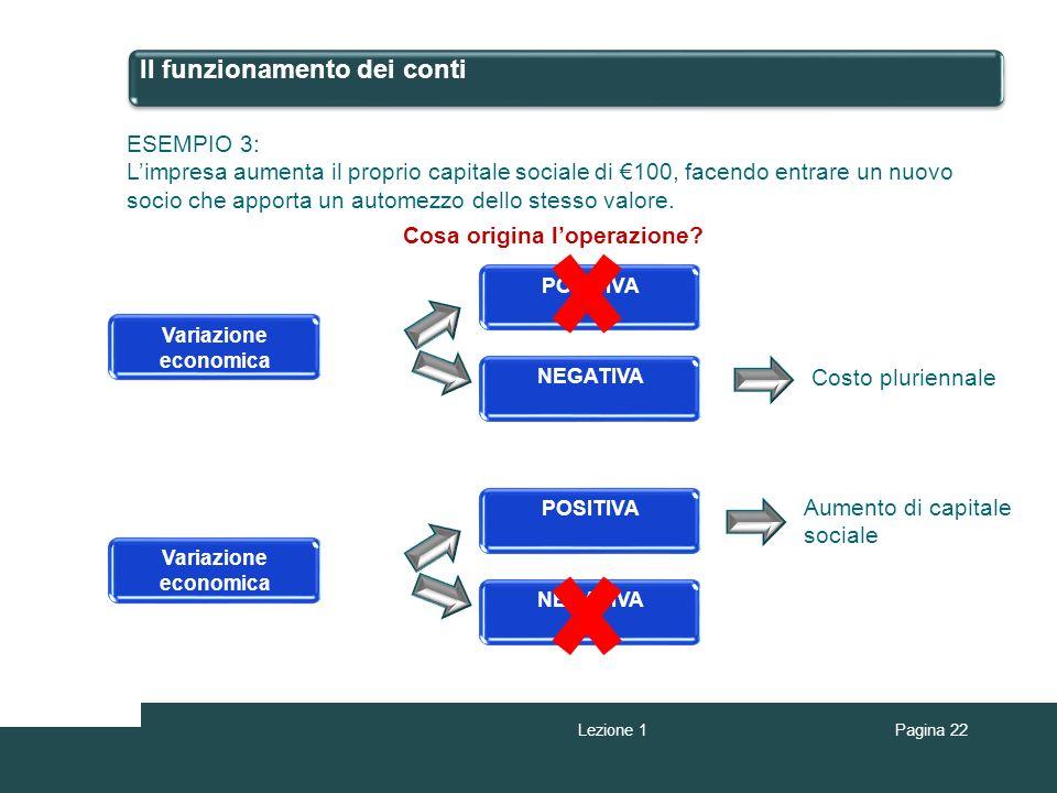 Il funzionamento dei conti ESEMPIO 3: Limpresa aumenta il proprio capitale sociale di 100, facendo entrare un nuovo socio che apporta un automezzo del