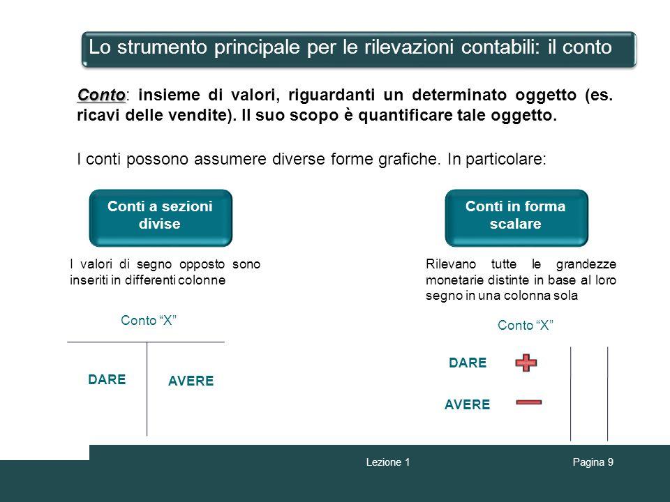 Pagina 9 Lo strumento principale per le rilevazioni contabili: il conto I conti possono assumere diverse forme grafiche. In particolare: Conti a sezio