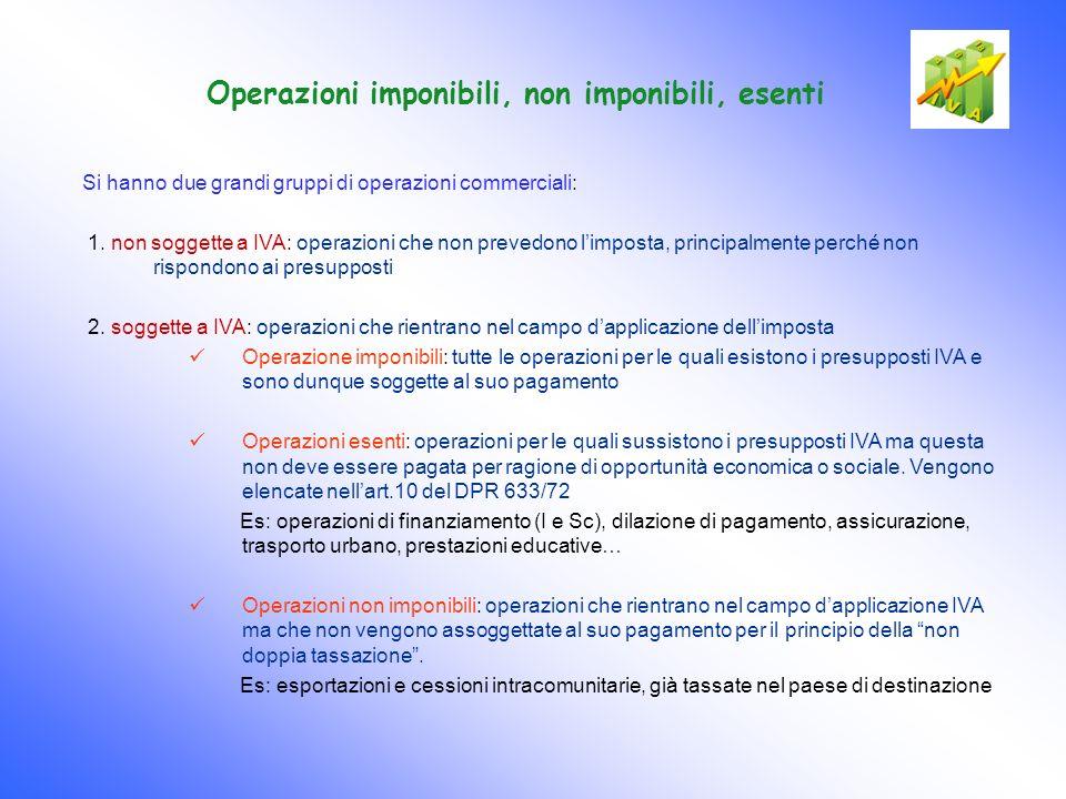 Operazioni imponibili, non imponibili, esenti Si hanno due grandi gruppi di operazioni commerciali: 1. non soggette a IVA: operazioni che non prevedon