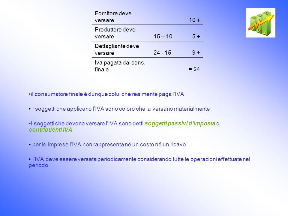 Base imponibile La base imponibile è rappresentata dal prezzo del bene ceduto o del servizio reso.