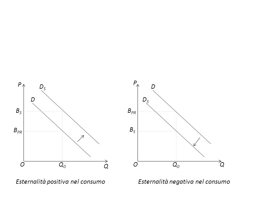 P QO D DSDS Q0Q0 P O Q BSBS B PR Q0Q0 Esternalità positiva nel consumoEsternalità negativa nel consumo DSDS D BSBS B PR