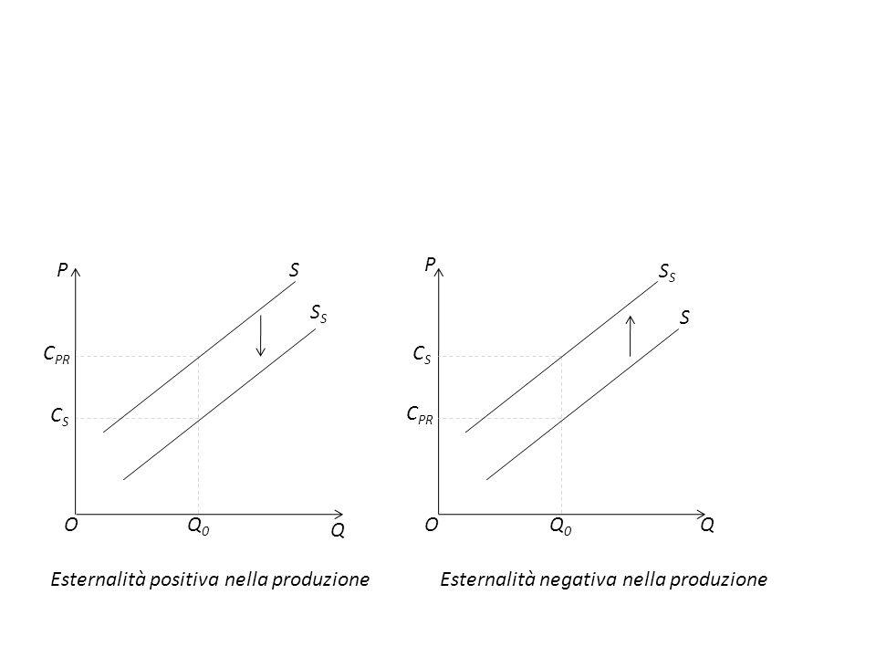 P QO S S Q0Q0 P O Q C PR CSCS Q0Q0 Esternalità positiva nella produzioneEsternalità negativa nella produzione S S C PR CSCS