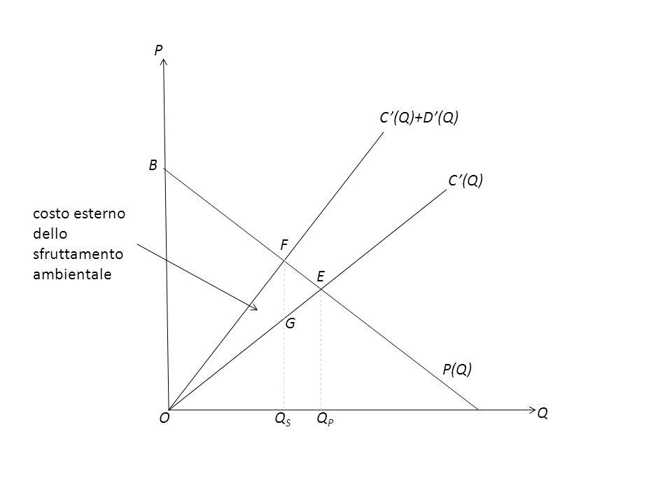 P Q O C(Q)+D(Q) P(Q) B E F QSQS G costo esterno dello sfruttamento ambientale C(Q) QPQP
