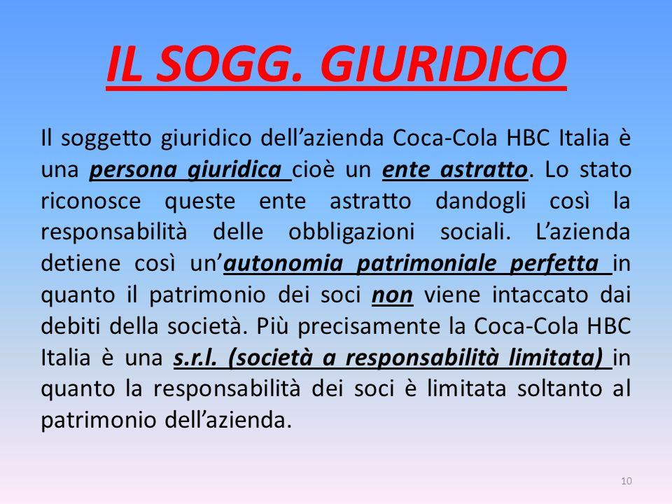 IL SOGG. GIURIDICO Il soggetto giuridico dellazienda Coca-Cola HBC Italia è una persona giuridica cioè un ente astratto. Lo stato riconosce queste ent