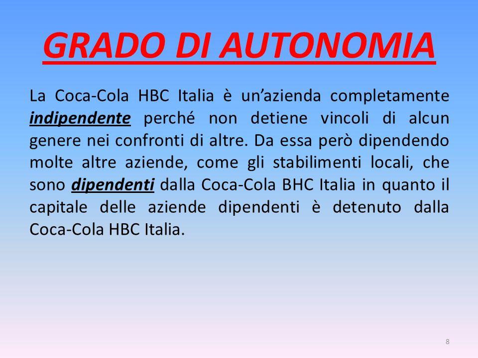 GRADO DI AUTONOMIA La Coca-Cola HBC Italia è unazienda completamente indipendente perché non detiene vincoli di alcun genere nei confronti di altre. D