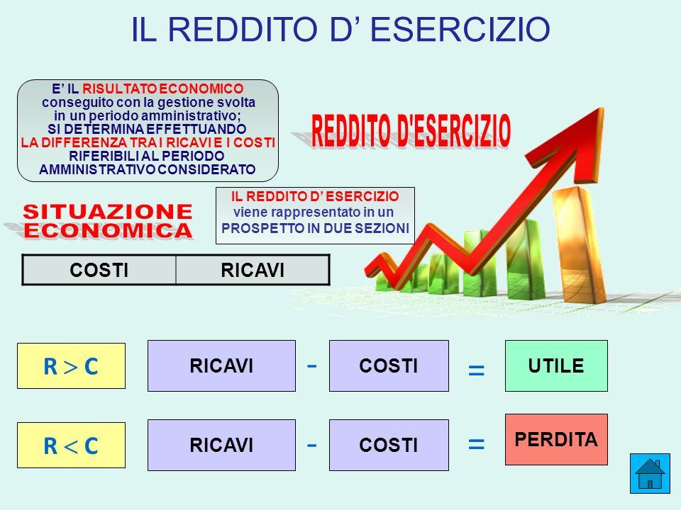 IL REDDITO D ESERCIZIO RICAVICOSTI = - UTILE - PERDITA = R C RICAVICOSTI E IL RISULTATO ECONOMICO conseguito con la gestione svolta in un periodo ammi