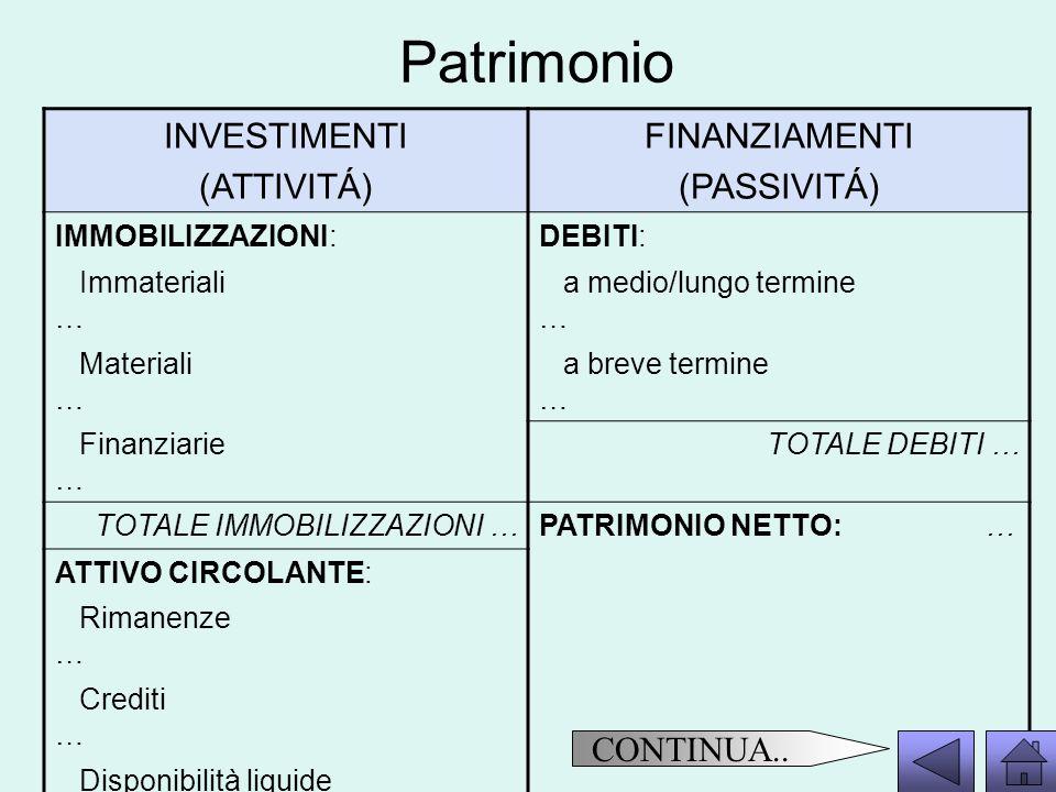 Patrimonio INVESTIMENTI (ATTIVITÁ) FINANZIAMENTI (PASSIVITÁ) IMMOBILIZZAZIONI:DEBITI: Immateriali … a medio/lungo termine … Materiali … a breve termin