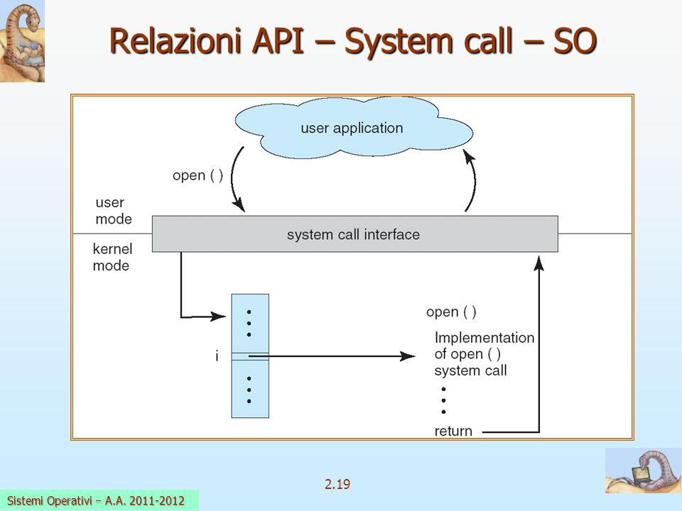 2.19 Sistemi Operativi a.a. 2009-10 Relazioni API – System call – SO Sistemi Operativi A.A. 2011-2012