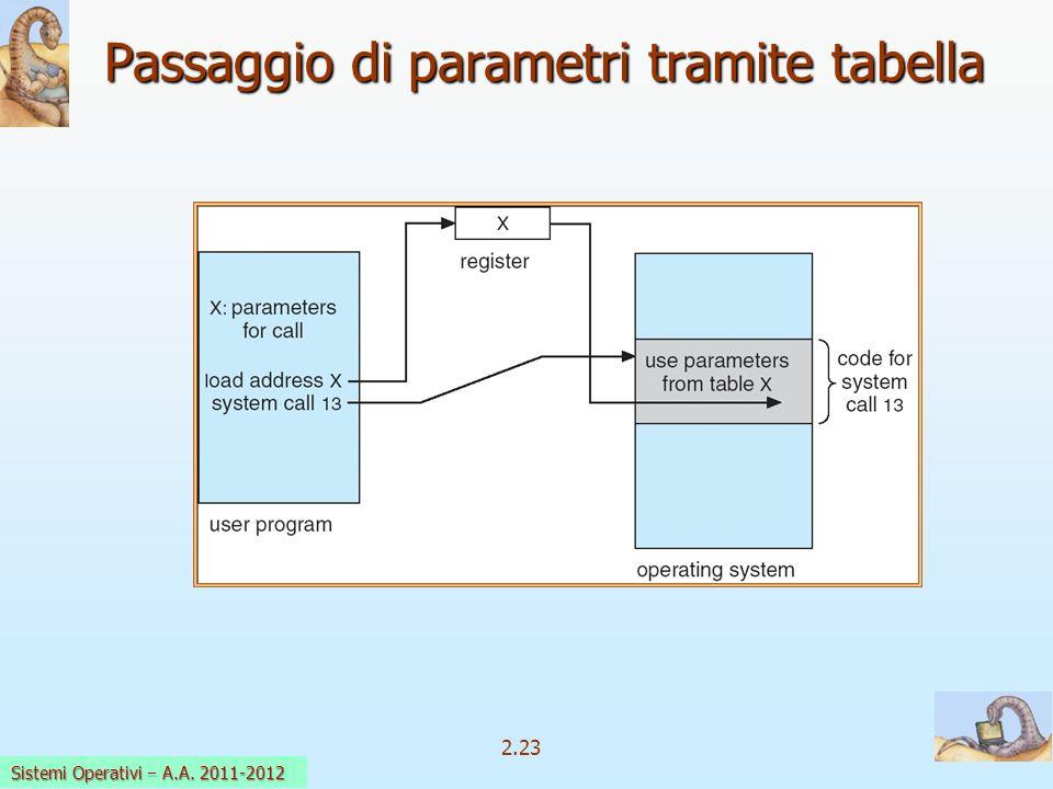 2.23 Sistemi Operativi a.a. 2009-10 Passaggio di parametri tramite tabella Sistemi Operativi A.A. 2011-2012