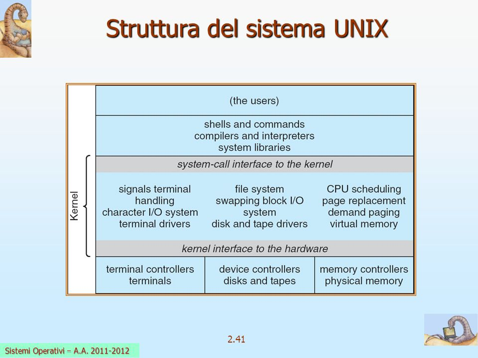2.41 Sistemi Operativi a.a. 2009-10 Struttura del sistema UNIX Sistemi Operativi A.A. 2011-2012
