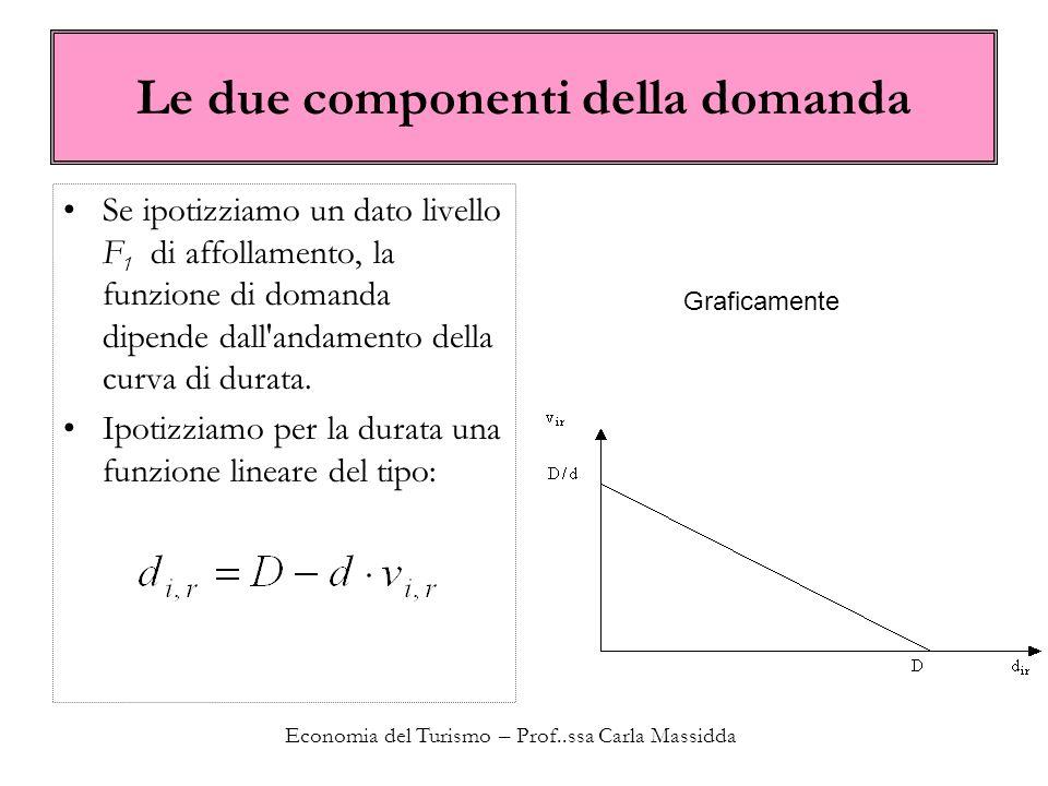 Economia del Turismo – Prof..ssa Carla Massidda Le due componenti della domanda Se ipotizziamo un dato livello F 1 di affollamento, la funzione di dom