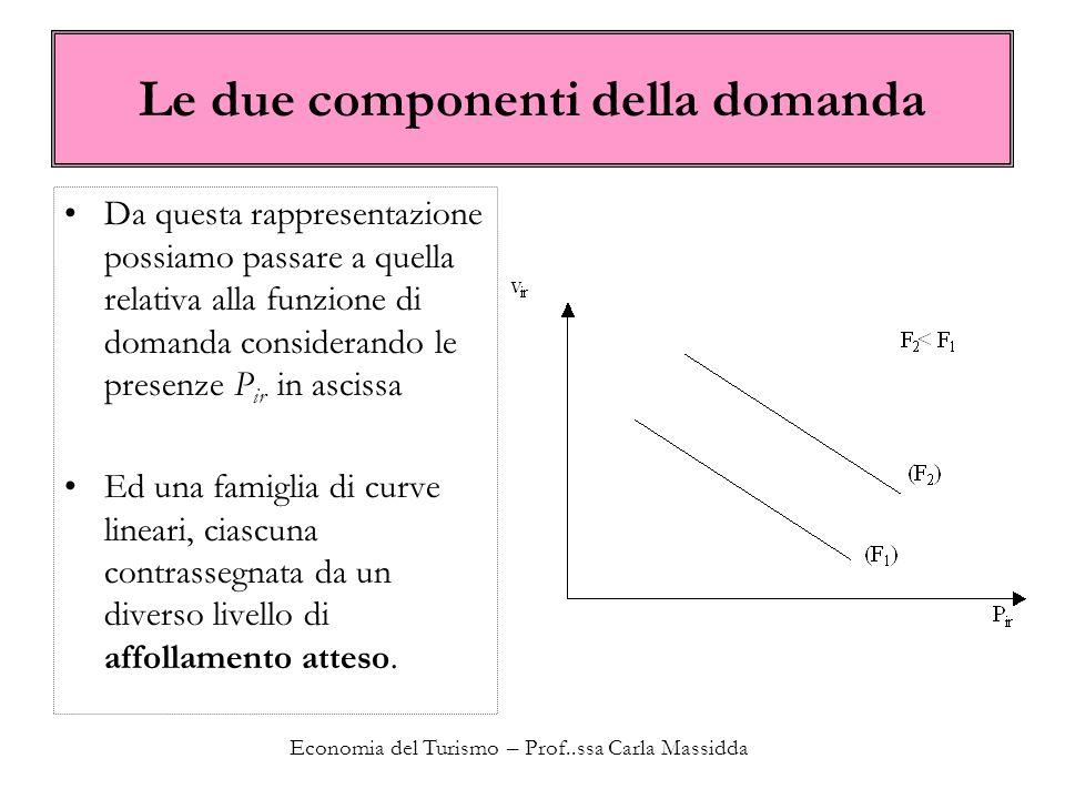Economia del Turismo – Prof..ssa Carla Massidda Le due componenti della domanda Da questa rappresentazione possiamo passare a quella relativa alla fun