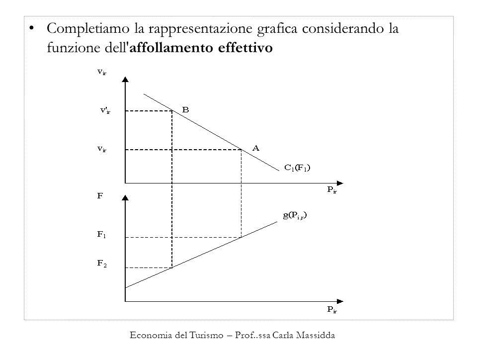 Economia del Turismo – Prof..ssa Carla Massidda Completiamo la rappresentazione grafica considerando la funzione dell'affollamento effettivo