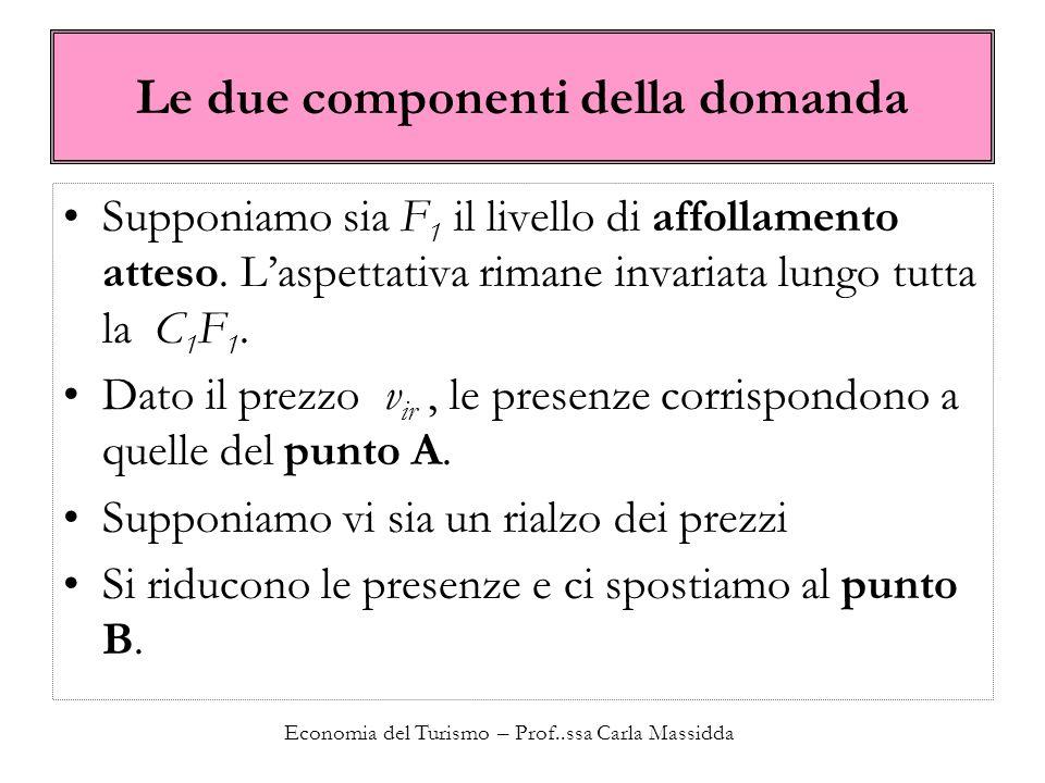 Economia del Turismo – Prof..ssa Carla Massidda Le due componenti della domanda Supponiamo sia F 1 il livello di affollamento atteso. Laspettativa rim