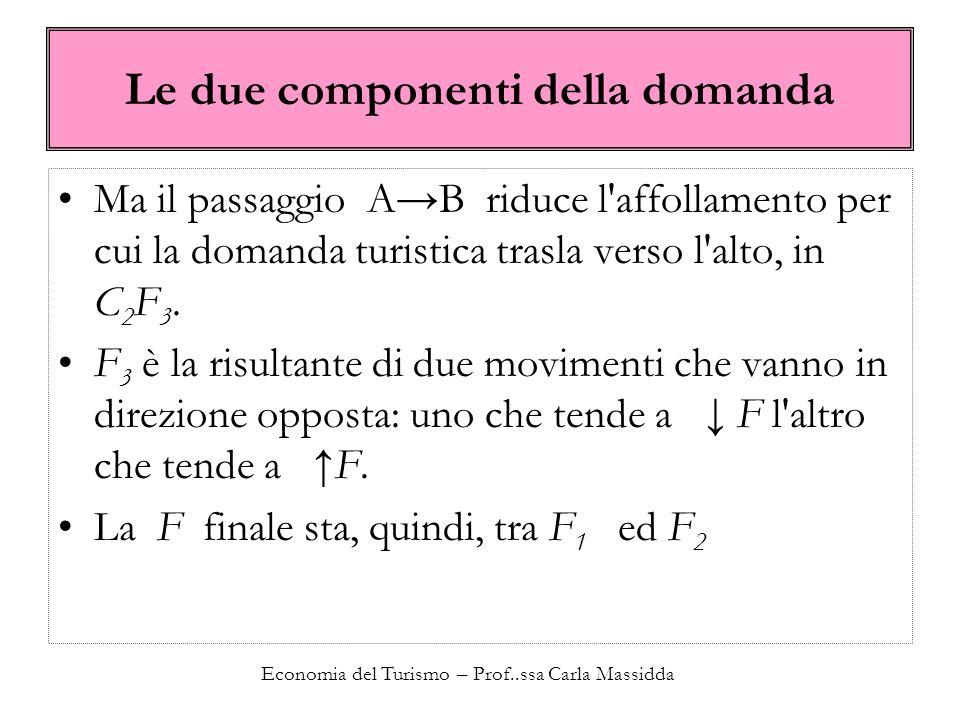 Economia del Turismo – Prof..ssa Carla Massidda Le due componenti della domanda Ma il passaggio AB riduce l'affollamento per cui la domanda turistica