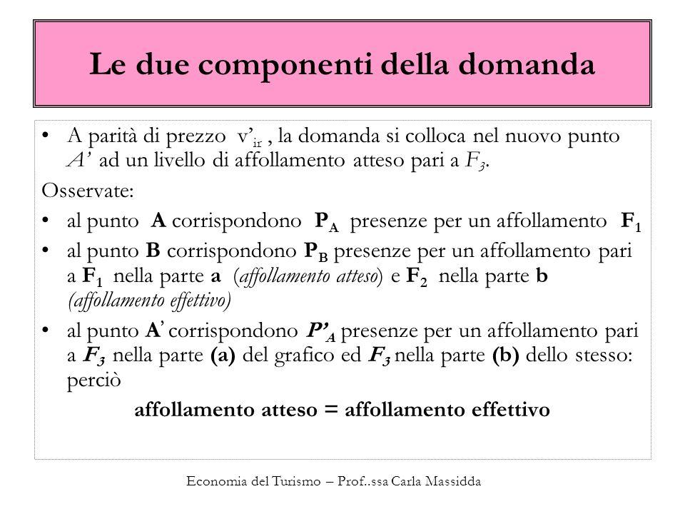 Le due componenti della domanda A parità di prezzo v ir, la domanda si colloca nel nuovo punto A ad un livello di affollamento atteso pari a F 3. Osse