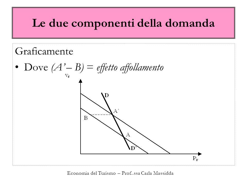 Economia del Turismo – Prof..ssa Carla Massidda Le due componenti della domanda Graficamente Dove (A – B) = effetto affollamento