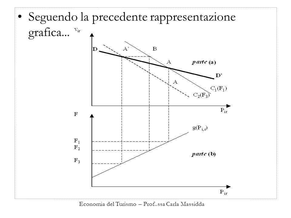 Economia del Turismo – Prof..ssa Carla Massidda Seguendo la precedente rappresentazione grafica...