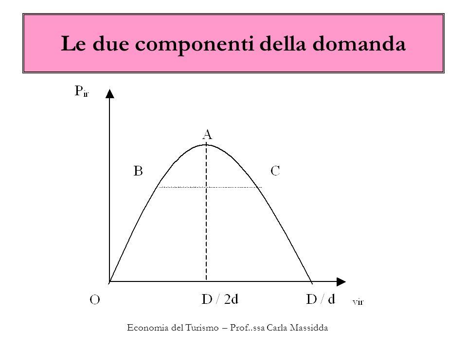 Economia del Turismo – Prof..ssa Carla Massidda Le due componenti della domanda