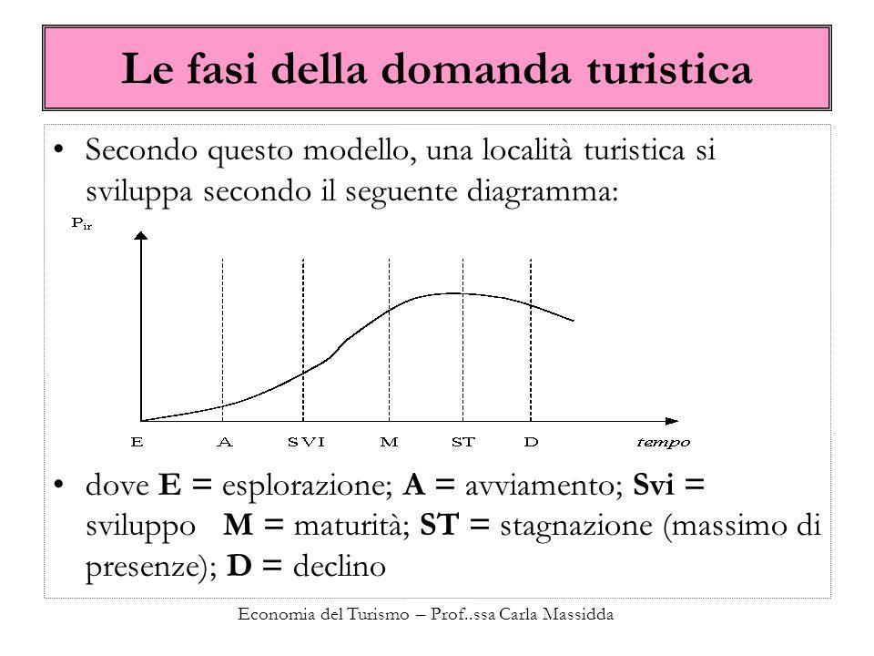 Economia del Turismo – Prof..ssa Carla Massidda Le fasi della domanda turistica Secondo questo modello, una località turistica si sviluppa secondo il