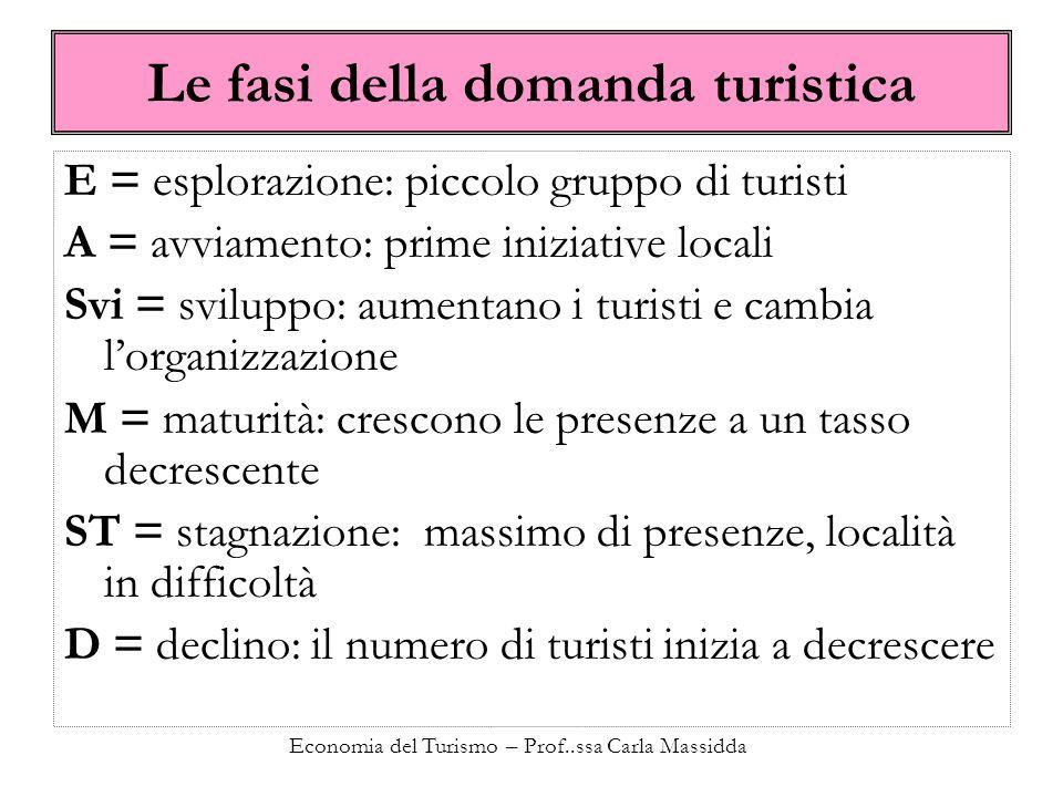 Economia del Turismo – Prof..ssa Carla Massidda Le fasi della domanda turistica E = esplorazione: piccolo gruppo di turisti A = avviamento: prime iniz