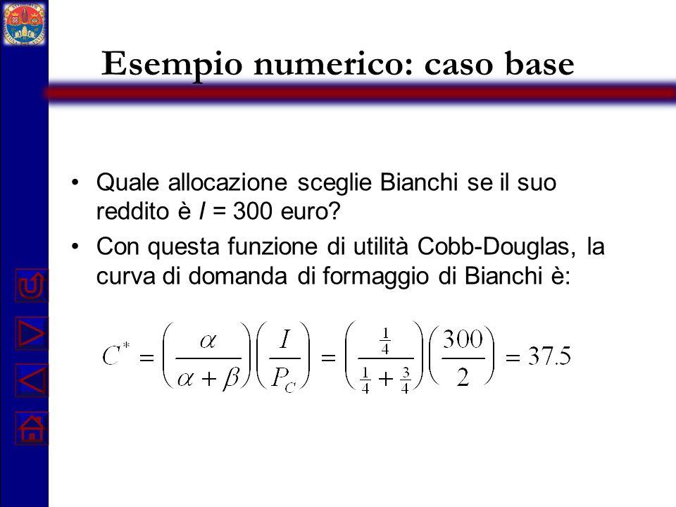 Esempio numerico: caso base Quale allocazione sceglie Bianchi se il suo reddito è I = 300 euro? Con questa funzione di utilità Cobb-Douglas, la curva