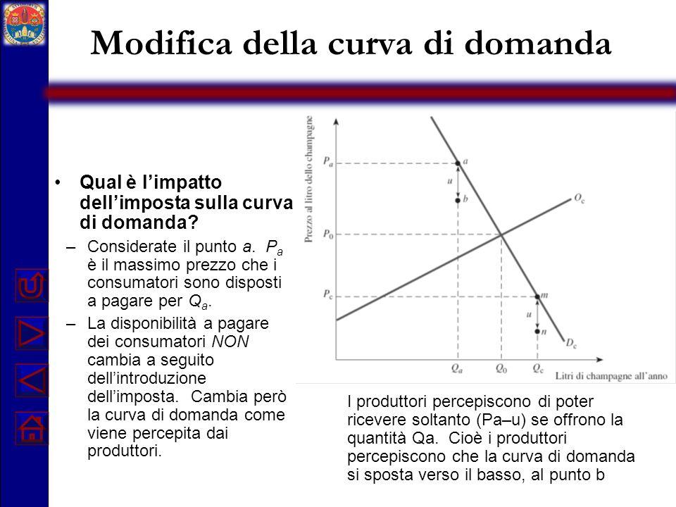 Modifica della curva di domanda Qual è limpatto dellimposta sulla curva di domanda? –Considerate il punto a. P a è il massimo prezzo che i consumatori